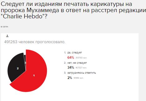 Еженедельный обзор EchoNews#9:«Не знают уже, к чему придраться»