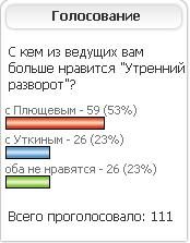 Результаты дуэли и новое голосование